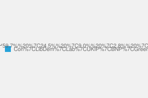 2010 General Election result in Orpington